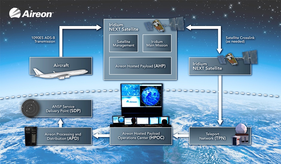 Aireon Process Graphic