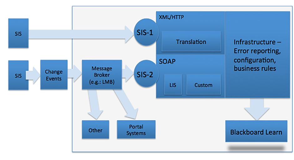 Blackboard SIS Integration Before