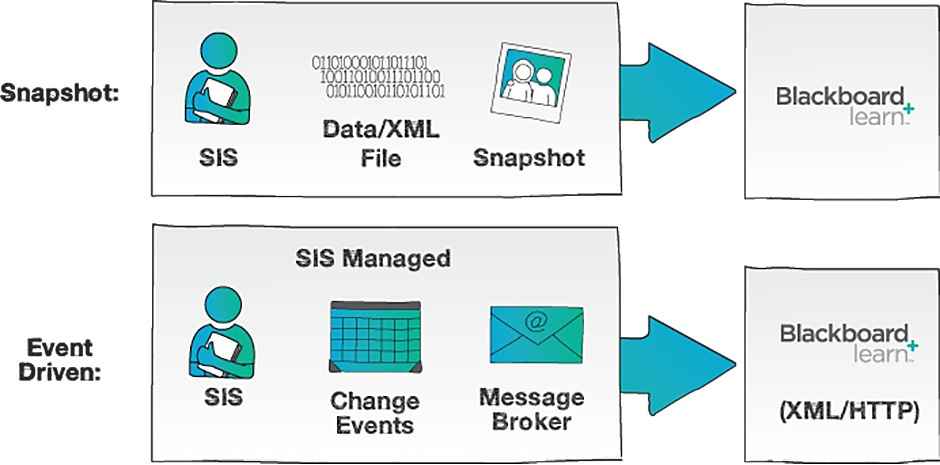 Blackboard SIS Integration