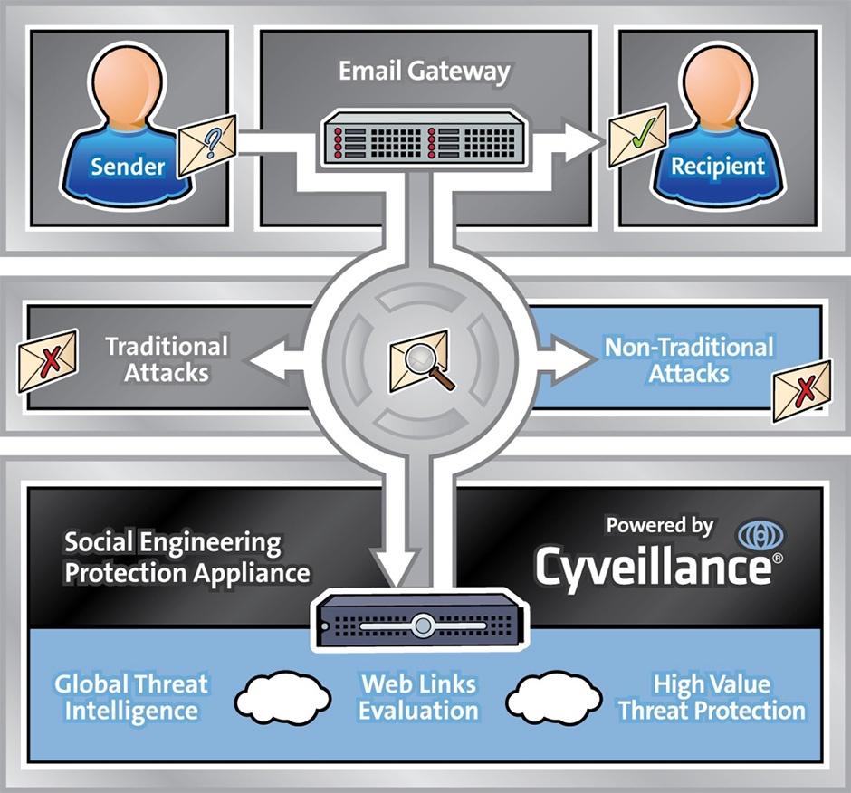 Cyveillance SEPA Process Graphic