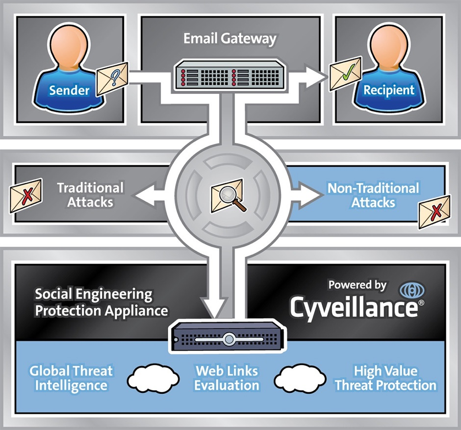 Cyveillance SEPA Process Graphic