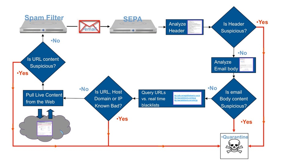 Cyveillance SEPA Process Graphic Before