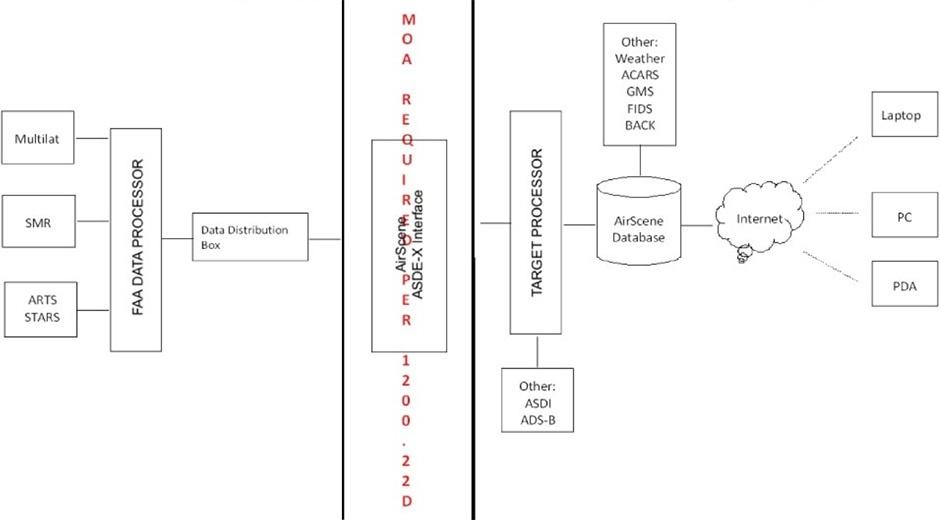 era-airscene-process-graphic-before