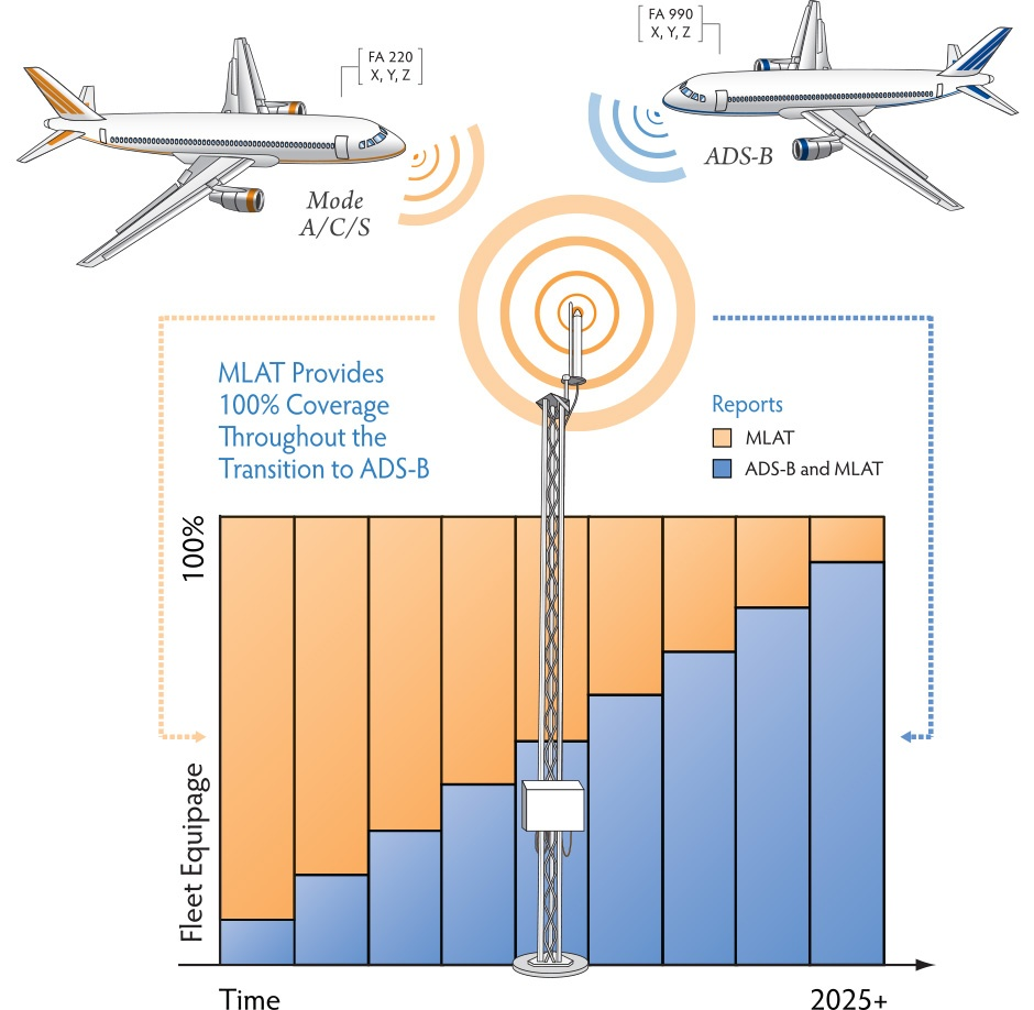 era-mlat-adsb-graphic