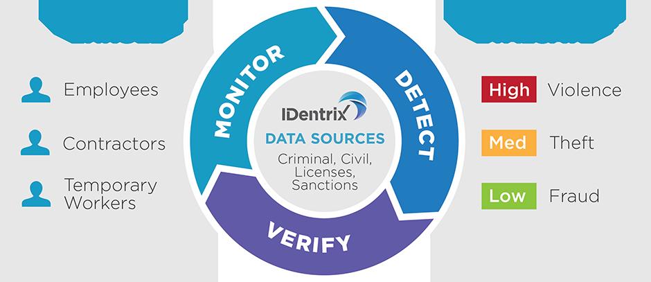 IDentrix Process Graphic