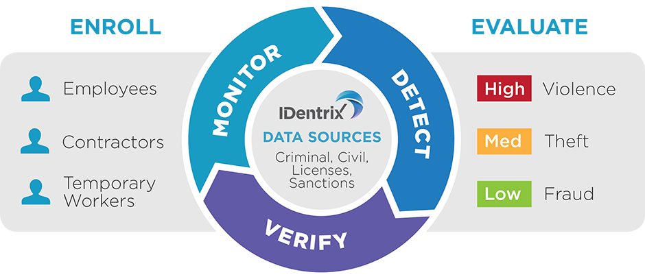 IDentrix Process Graphic