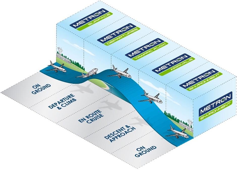 Metron Aviation Process Graphic