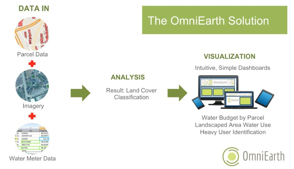 omniearth-process-graphic-before