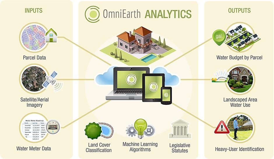 OmniEarth Process Graphic