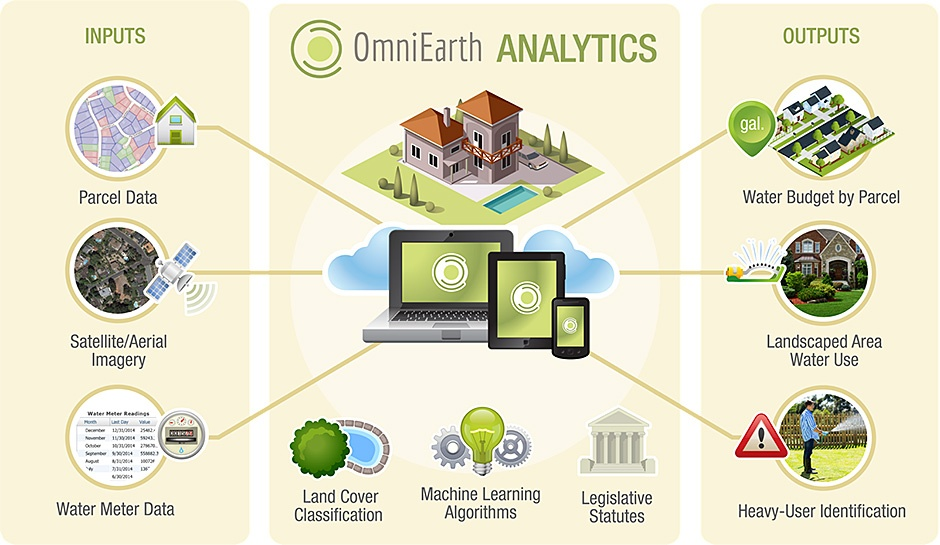 OmniEarth Process Graphic