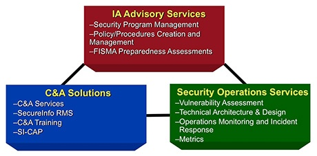 SecureInfo Solution Graphic Before