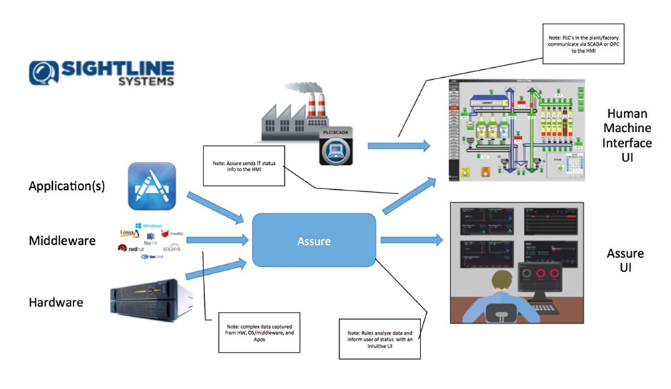 Sightline Assure Process Graphic Before