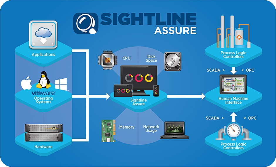 Sightline Assure Process Graphic