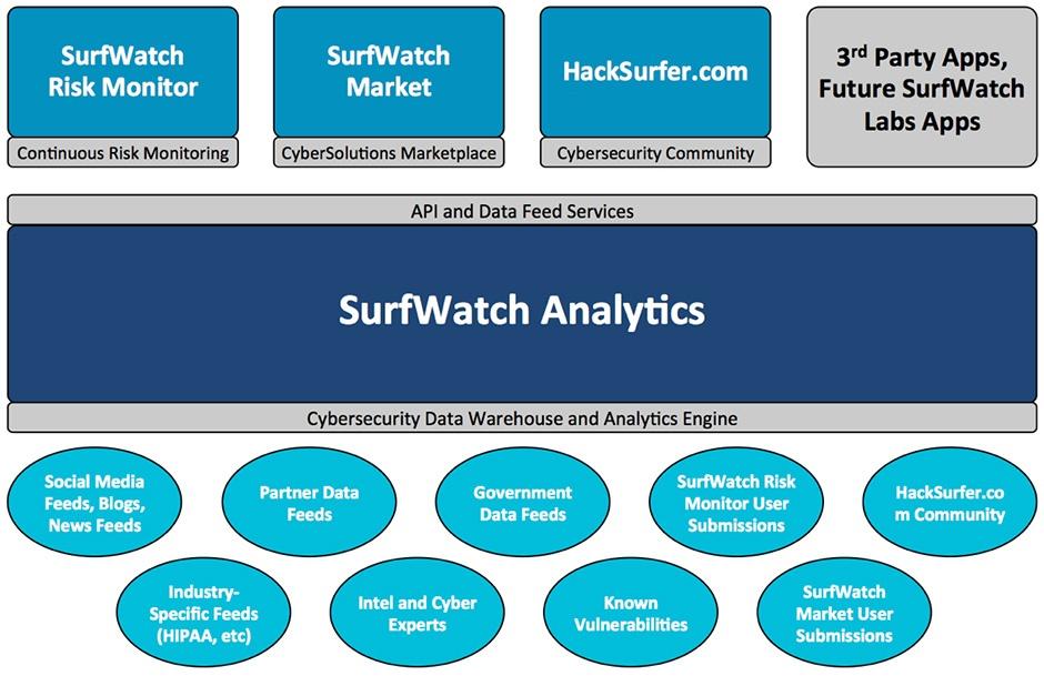 surfwatch-analytics-graphic-before