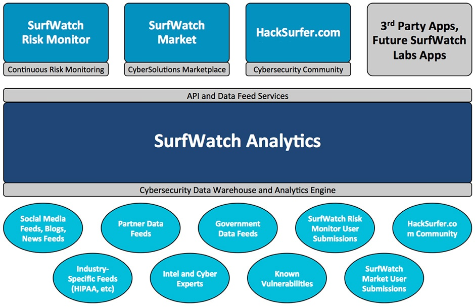 surfwatch-analytics-graphic-before