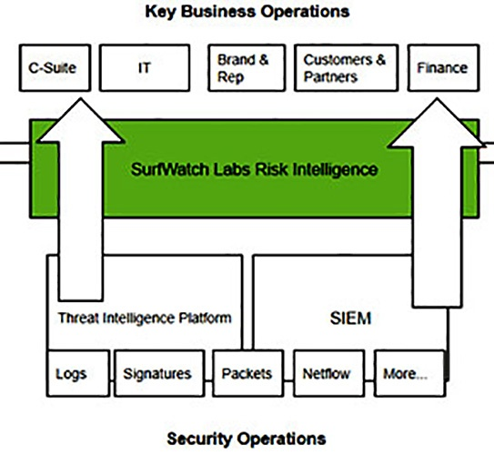 SurfWatch Security Stack Graphic Before