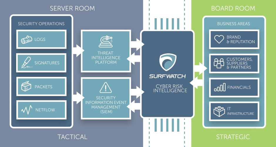SurfWatch Security Stack Graphic