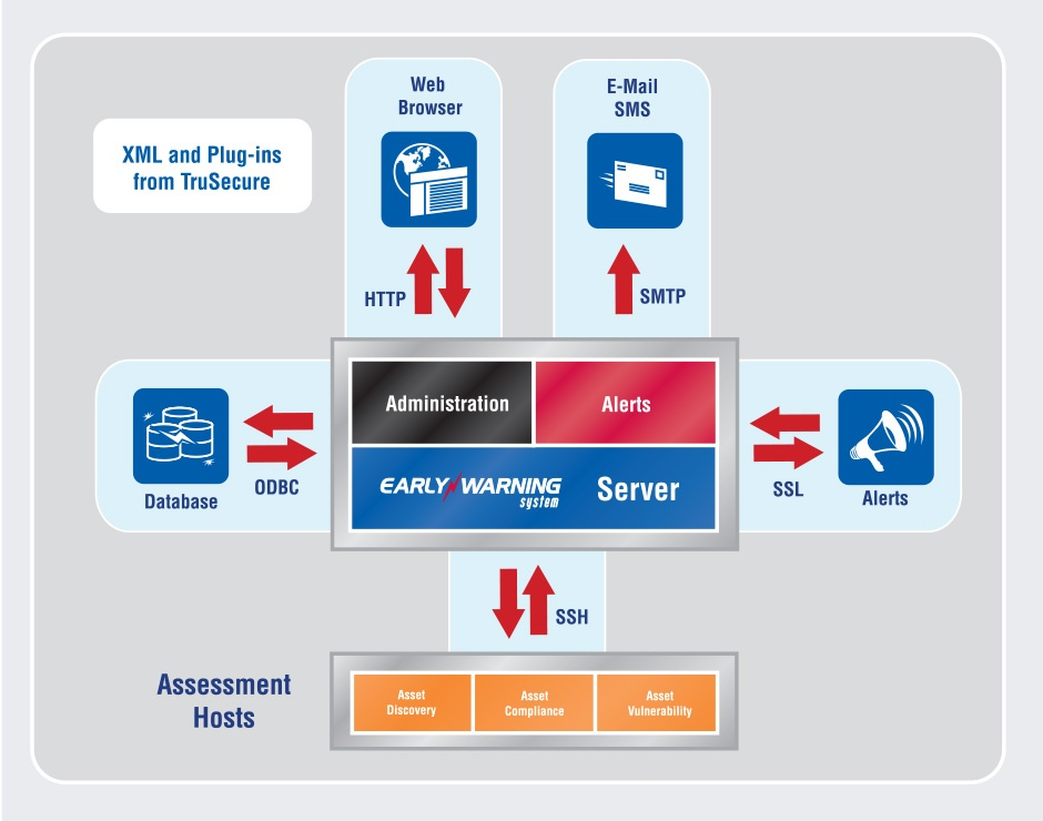 TruSecure Early Warning System Technical Diagram