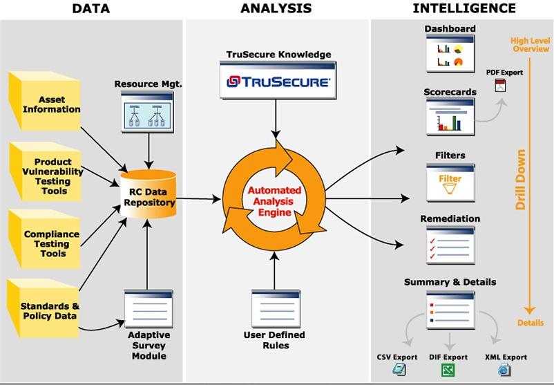 TruSecure Risk Commander Architecture Before