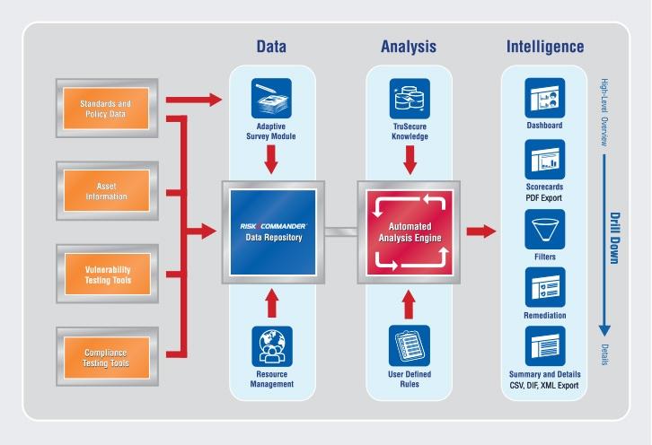 TruSecure Risk Commander Architecture