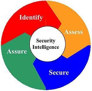 trusecure-risk-management-lifecycle-before