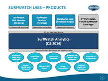 SurfWatch Sales Presentation Before