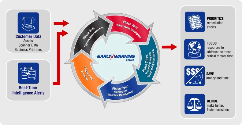TruSecure Early Warning System Graphic