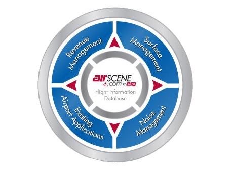Era AirScene Solutions Graphic