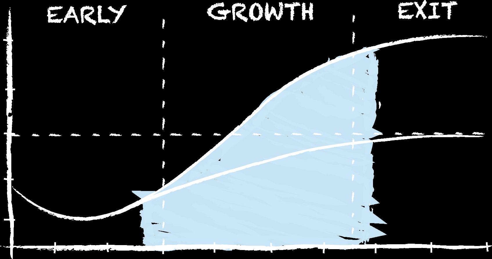 Growth Curve