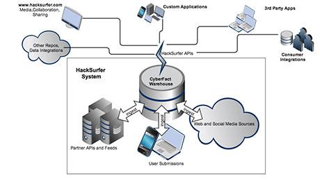 Hacksurfer Process Graphic