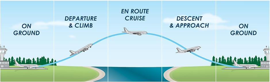 Metron Aviation Workflow Graphic