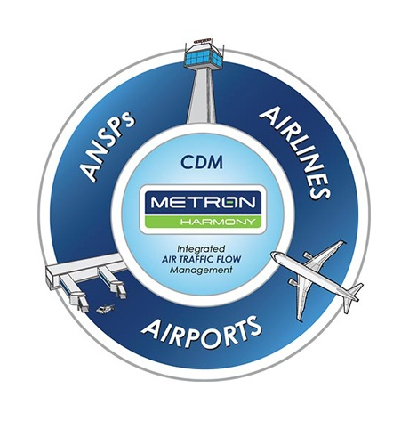 Metron Aviation Workflow Graphic
