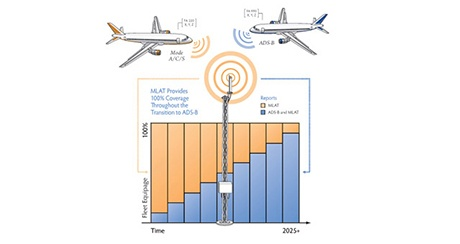 Multilateration Graphic