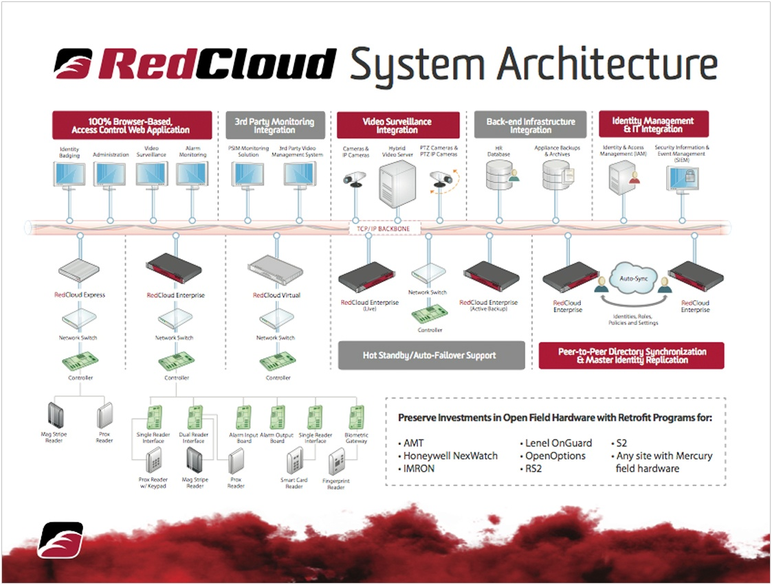 RedCloud System Architecture
